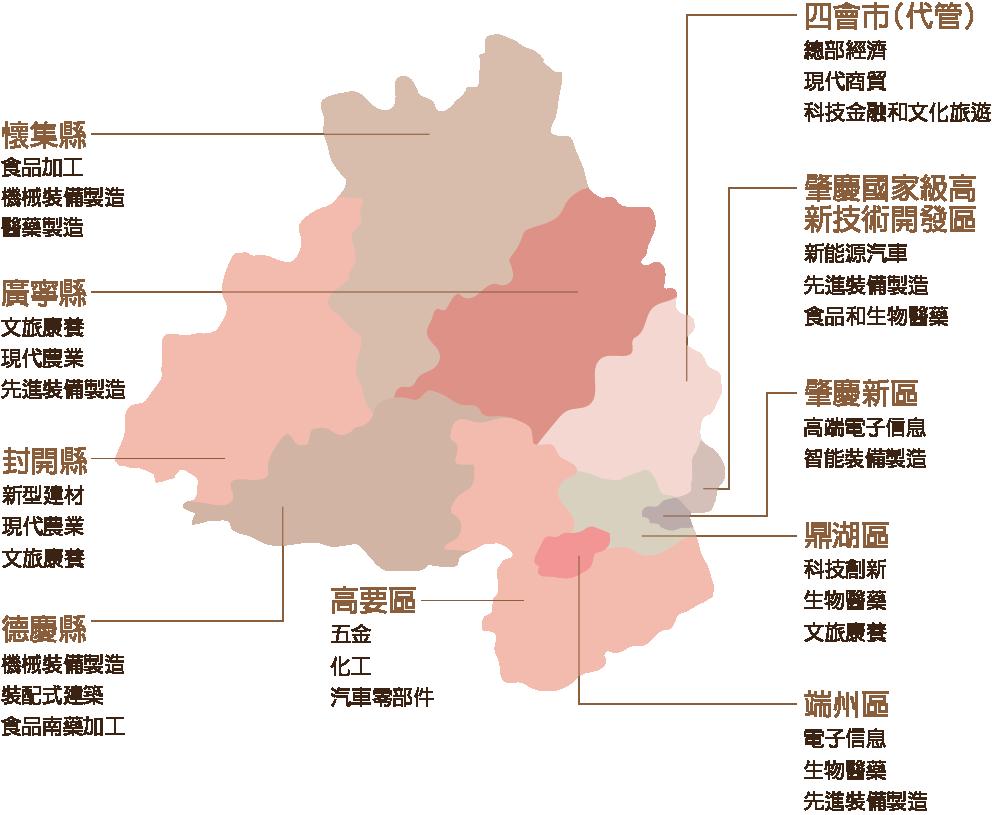肇慶區域產業規劃